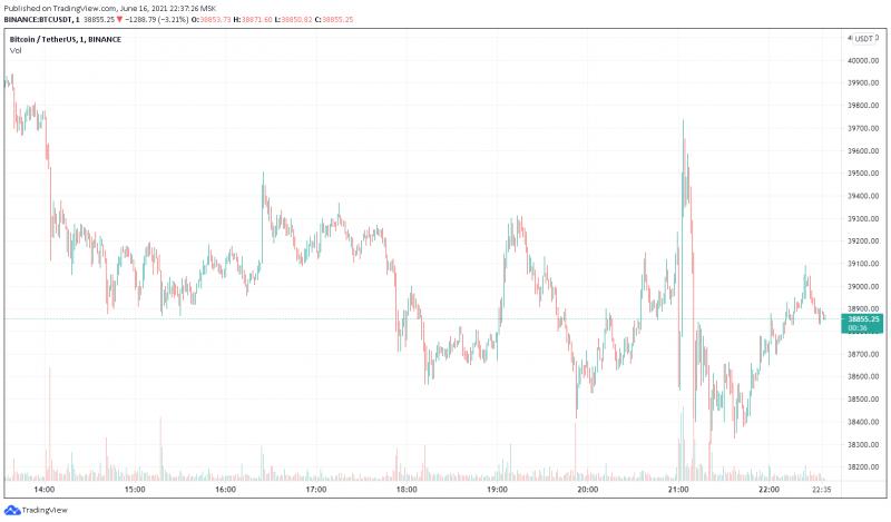 Цена биткоина начала снижение после заявления ФРС