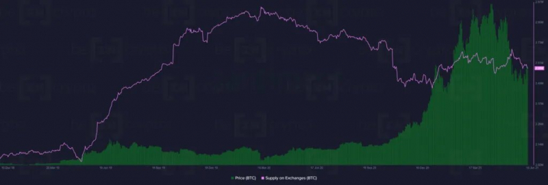 Киты держат почти 50% от общего предложения биткоина