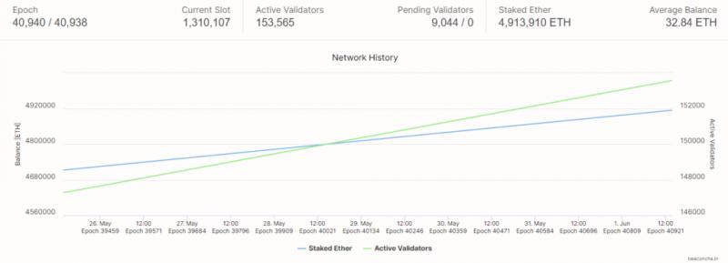 На депозитном контракте Ethereum 2.0 находится уже более 5 млн ETH