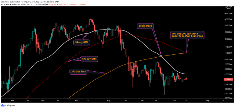 На графике биткоина вырисовывается «медвежье пересечение»