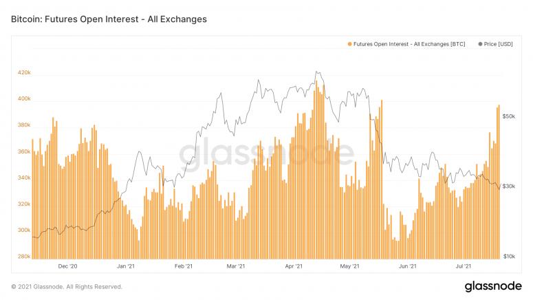 Открытый интерес по BTC-фьючерсам подскочил до двухмесячного максимума