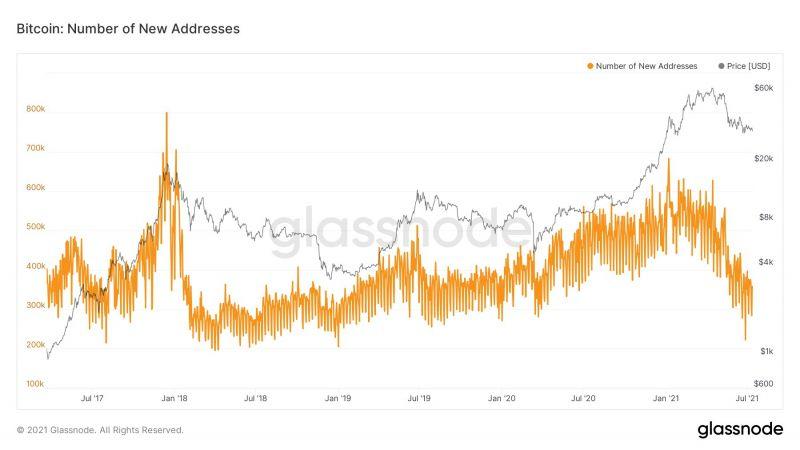 Аналитик: Все метрики адресов биткоина выглядят ужасно