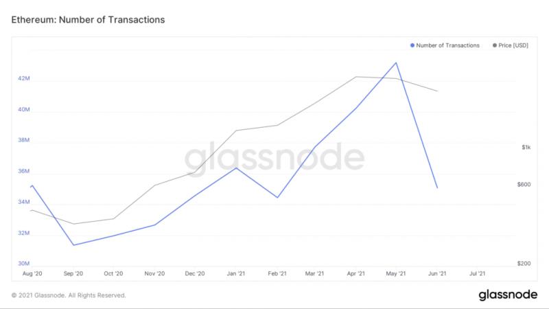 Сеть Ethereum обработала транзакции на $3,6 трлн за шесть лет