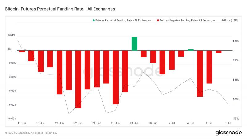 Количество BTC на биржах становится меньше, институционалы возвращаются к инвестициям
