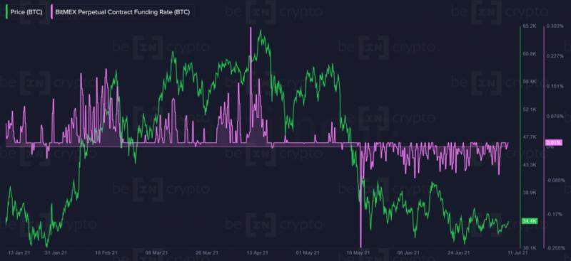 Розничные инвесторы охладели к биткоину