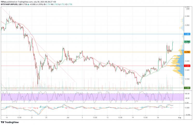 Анализ цен BTC, ETH, XRP (30.07.21)