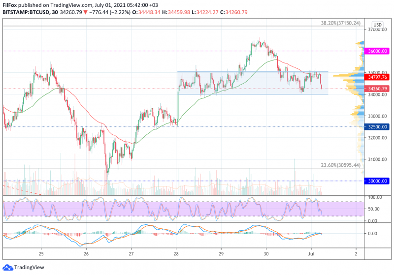 Анализ цен BTC, ETH, XRP (01.07.21)