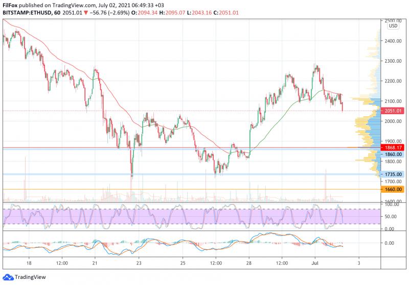 Анализ цен BTC, ETH, XRP (02.07.21)
