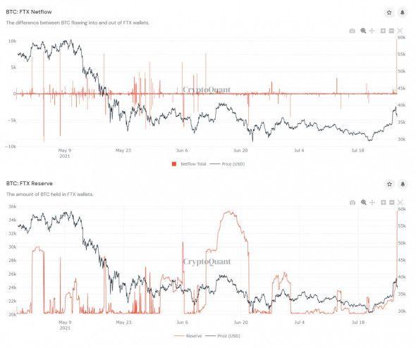 За час на биржу FTX поступили рекордные 10,3 тыс. BTC