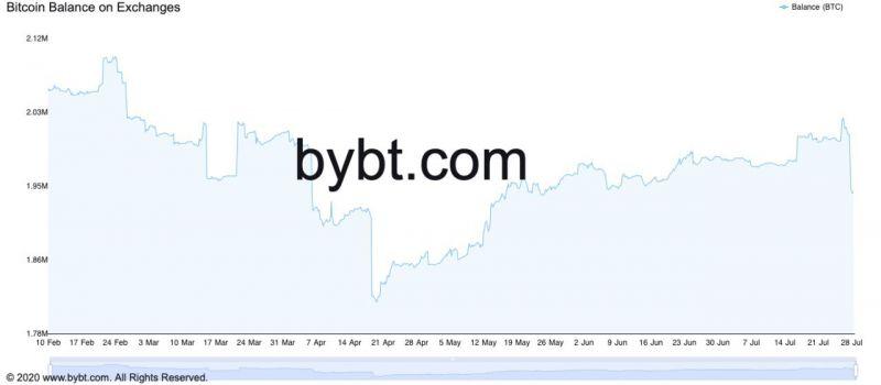 С криптобирж вывели рекордное количество биткоинов