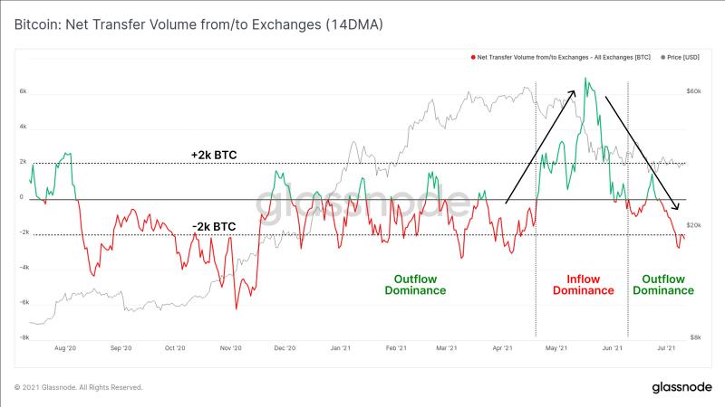 Инвесторы начали выводить с бирж по 2 000 BTC в день