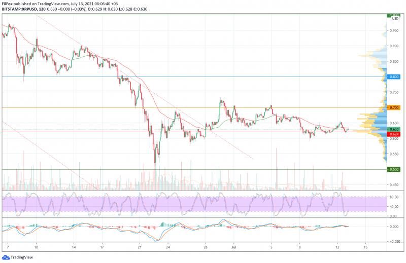 Анализ цен BTC, ETH, XRP (13.07.21)
