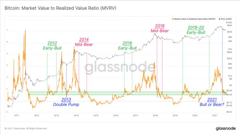 Glassnode: Пользователи активно выводят биткоины на кошельки