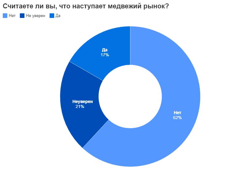 Опрос: К концу 2021 года биткоин будет стоить $66 284