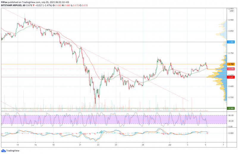 Анализ цен BTC, ETH, XRP (05.07.21)