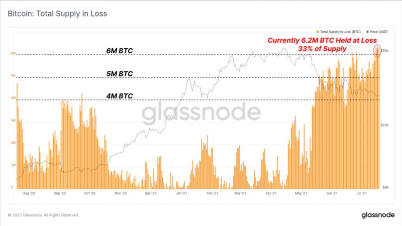 Glassnode рассмотрели ситуацию на рынке биткоина с точки зрения двух сценариев