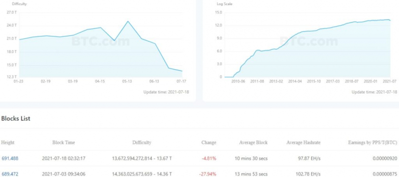 Сложность майнинга биткоина упала почти на 5%