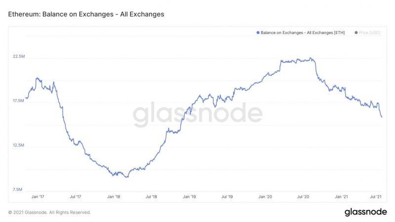 Объем заблокированных в смарт-контрактах ETH стремительно растет
