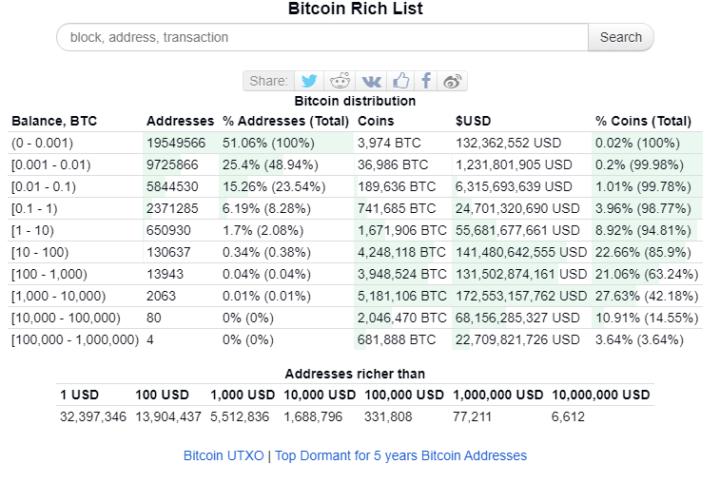 3,6% эмиссии биткоина приходится на самые богатые BTC-адреса