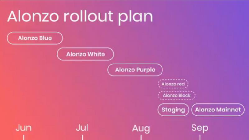 Обновление Alonzo Purple в сети Cardano должно быть запущено в следующем месяце