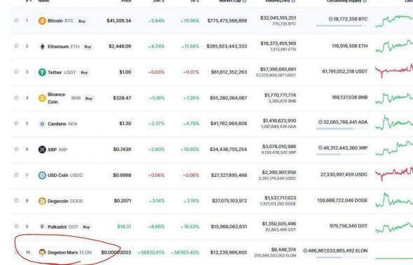 Токен Dogelon Mars по ошибке попал в топ-10 CoinMarketCap