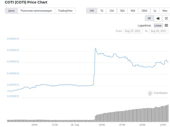 Листинг на Coinbase Pro подбросил цену COTI на 63%