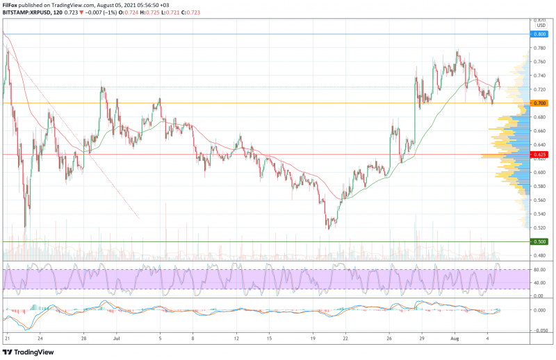 Анализ цен BTC, ETH, XRP (05.08.21)