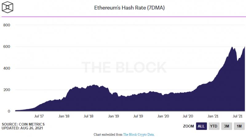 Хешрейт Ethereum вырос до максимальных значений