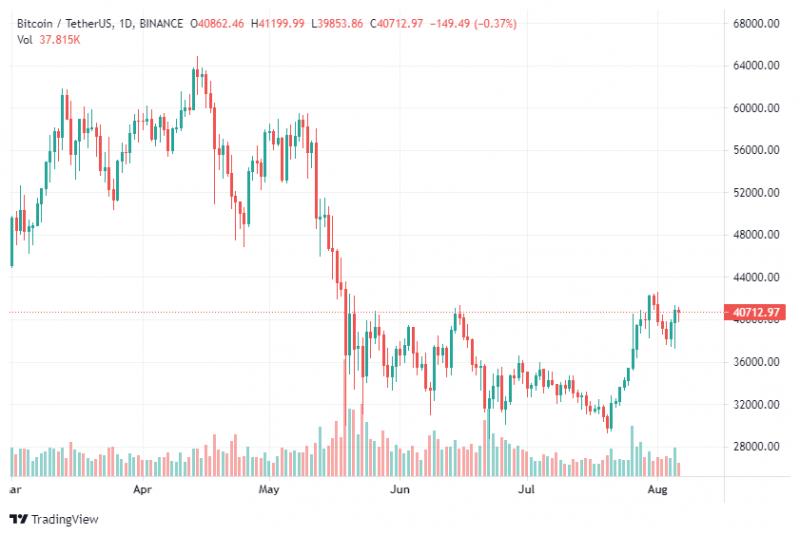 Bloomberg: Мы еще увидим ралли биткоина в этом году