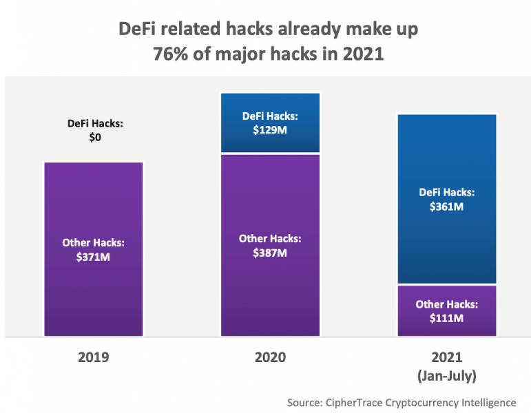 В этом году DeFi-протоколы лишились $474 млн из-за взломов