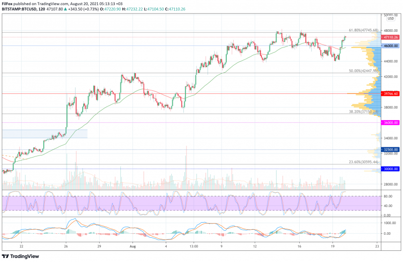 Анализ цен BTC, ETH, XRP (20.08.21)