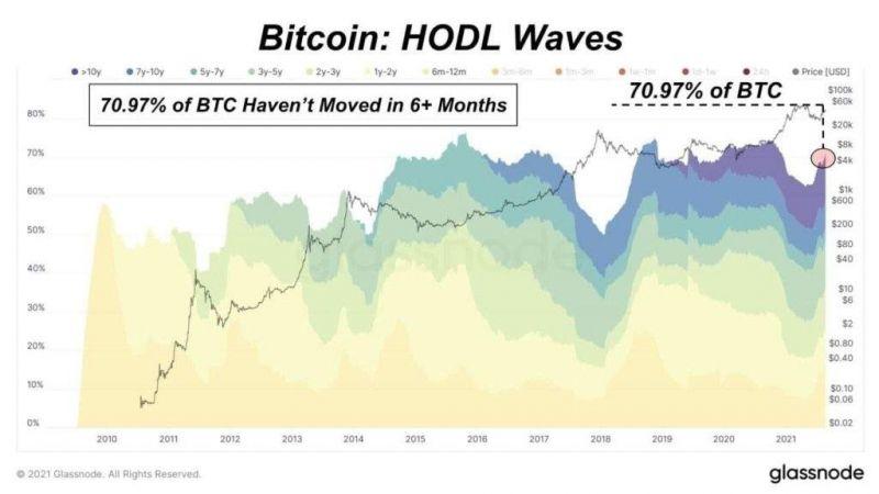 Инвесторы продолжают ходлить биткоин, несмотря на падение