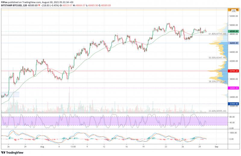 Анализ цен BTC, ETH, XRP (30.08.21)