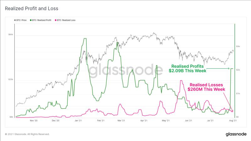 Glassnode сообщили о резком росте активных биткоин-адресов