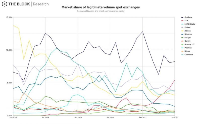 Динамика показателей крипторынка в июле