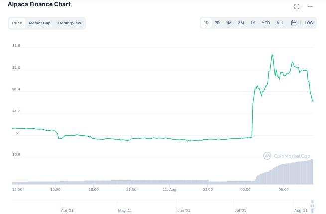 Листинг на Binance подбросил цену Alpaca Finance почти на 50%