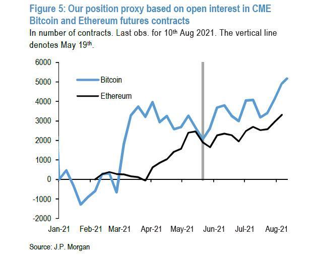 Аналитик JP Morgan прокомментировал рост крипторынка
