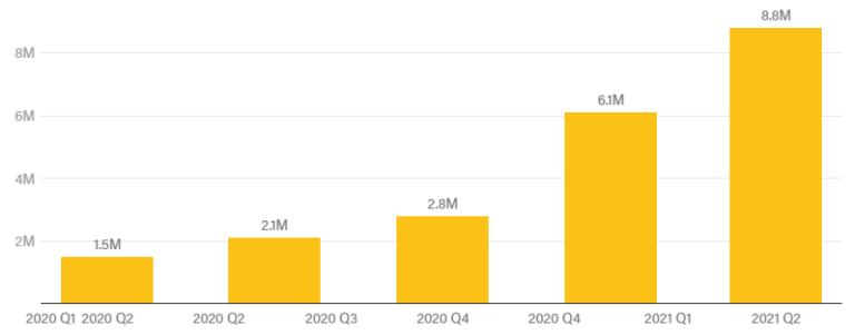 Coinbase заработала $2,2 млрд во втором квартале