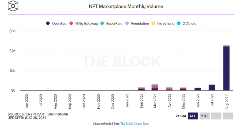 Что случилось с рынком NFT за прошедший месяц?