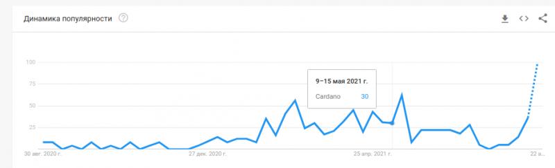 Интерес к Cardano взлетел до трехмесячного максимума