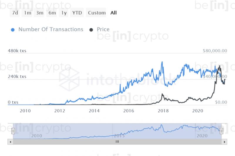 Аналитик: Ethereum перейдет в «цифровое золото»