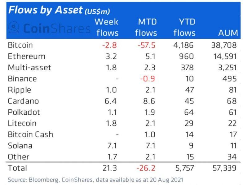 Институциональные инвесторы вкладываются в Solana и Cardano