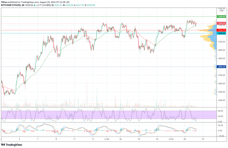 Анализ цен BTC, ETH, XRP (24.08.21)