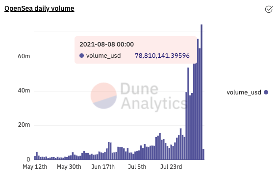 NFT-платформа OpenSea зафиксировала рекордный объем торгов