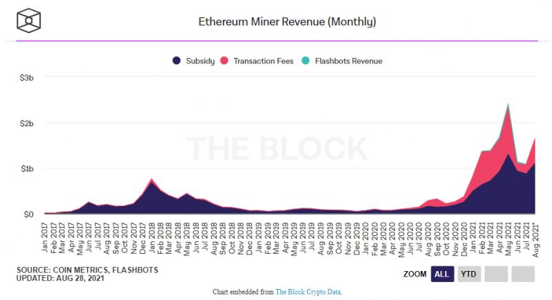 Майнеры Ethereum увеличили свой заработок в августе на 60%