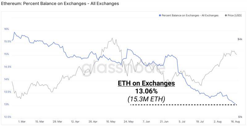 Пользователи ETH отправляют монеты в стейкинг. Объемы на биржах упали до минимума