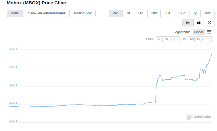 После листинга на Binance цена токена MBOX подскочила на 160%