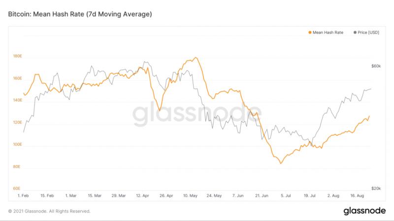 Аналитики Glassnode указали на слабую ончейн-активность биткоина