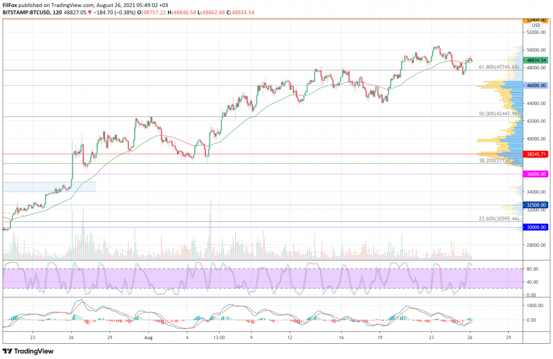 Анализ цен BTC, ETH, XRP (26.08.21)