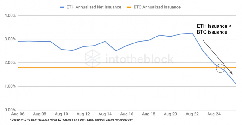 Впервые инфляция Ethereum оказалась ниже значений биткоина